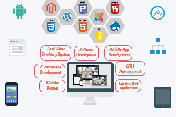 AJAX Development Services - Web Dsigning India