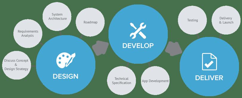 Mobile App Developer Mumbai- Web Designing India